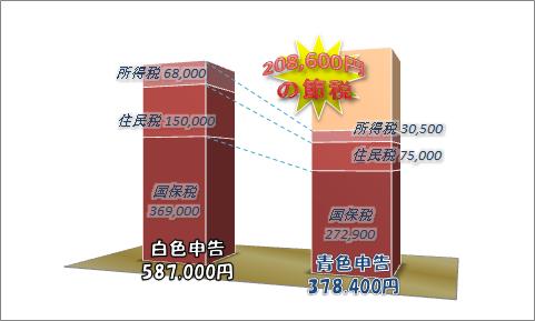 税額の比較